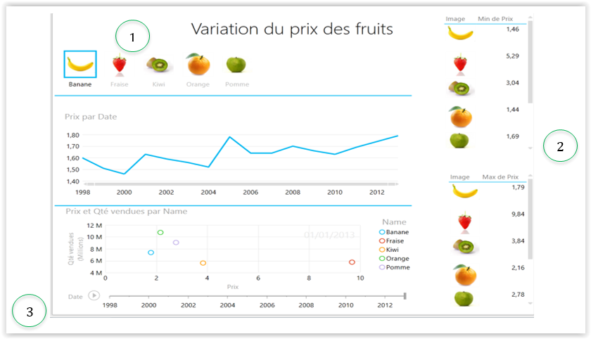 Exemple graphs PowerView