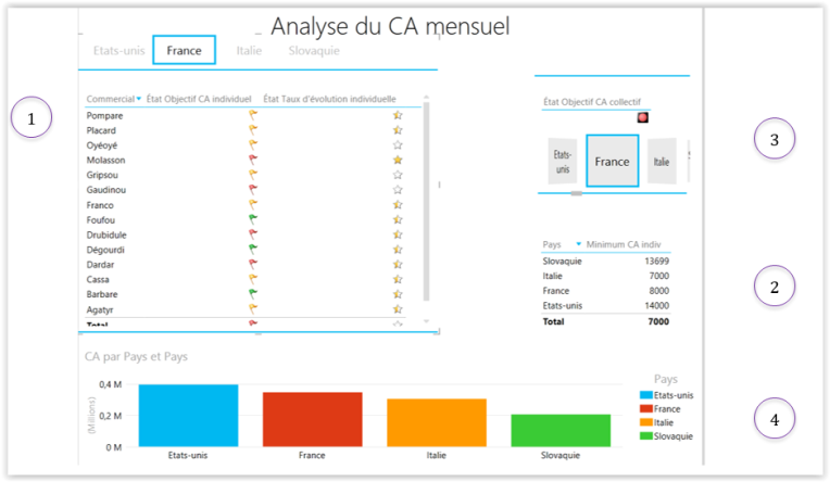 Exemple KPI