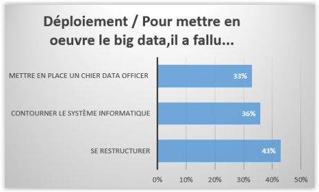 Deploiement Big data