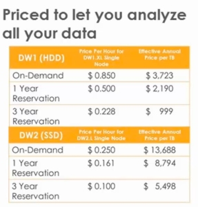 Data Warehouse Redshift Amazon Pricing