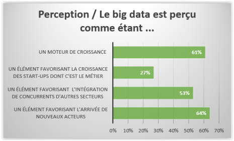 Perception Big data