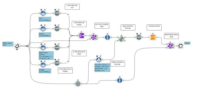 Alteryx Data Blending ETL SaaS Power Bi Tableau Software Qlik