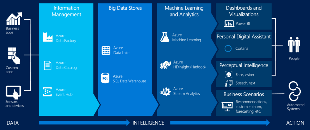 microsoft cortana analytics big data prédictif azure power bi