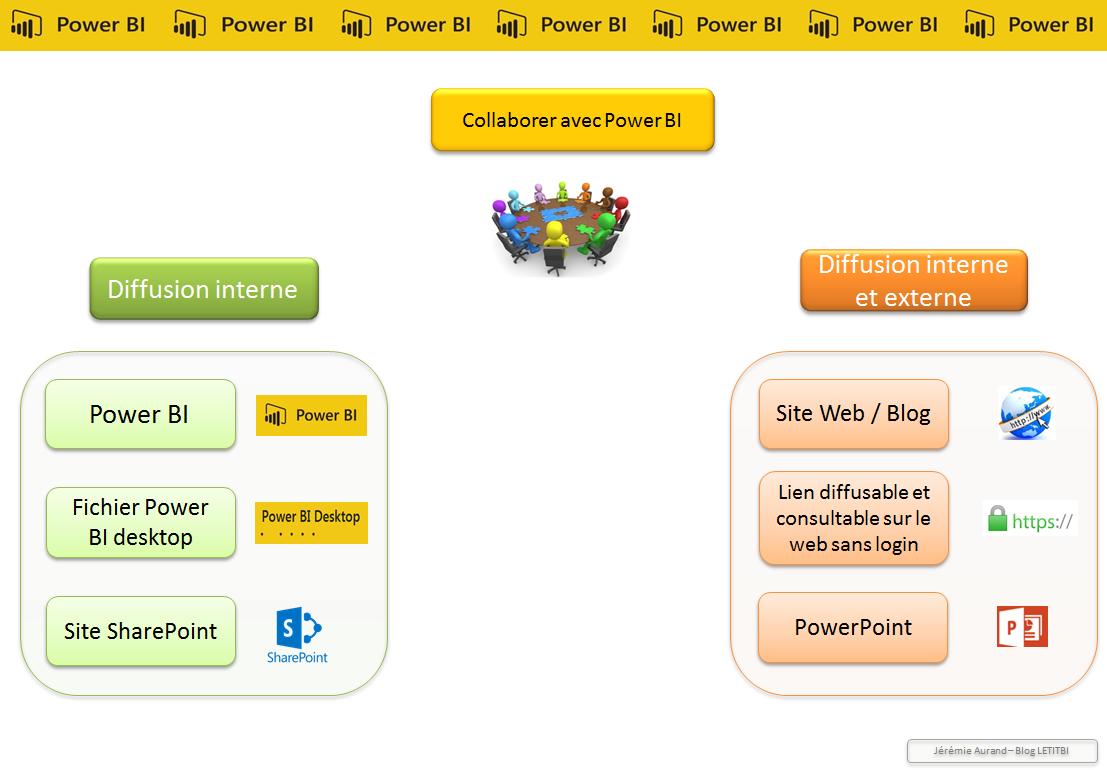 Les possibilités de partage offertes par Power BI